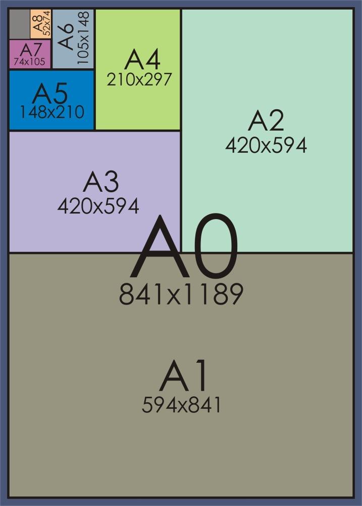 размеры форматов А4,А3, А2, А1, А0